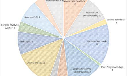 GMINA SUCHY DĄB – REPUBLIKAŃSKI RANKING RADNYCH 2016